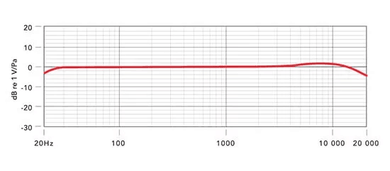 Frequency response of Rode NT1