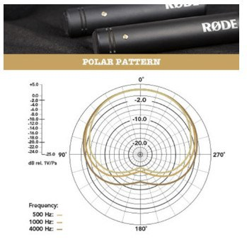 Rode M5 polar pattern