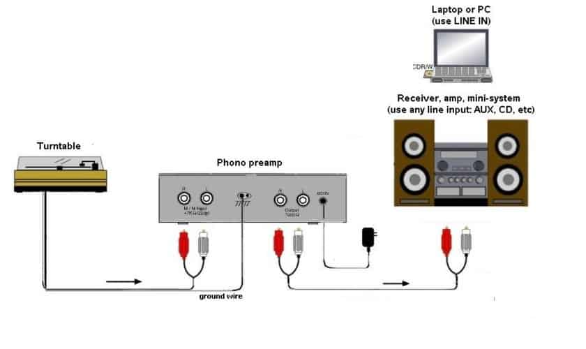 What is a phono preamp?