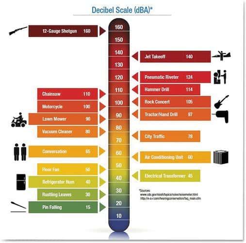 3M H10A Peltor Optime 105 Earmuff Sound quality