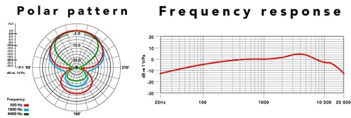 Rode VideoMic GO frequency response